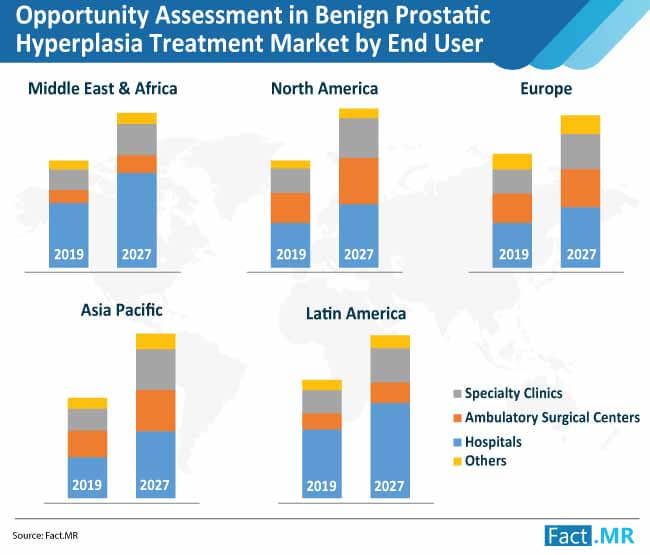 opportunity assessment in benign prostatic hyperplasia treatment market by end user