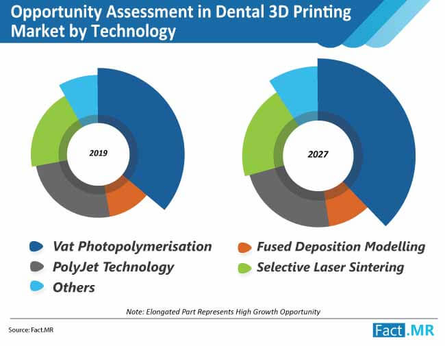 opportunity assessment in dental 3d printing market by technology