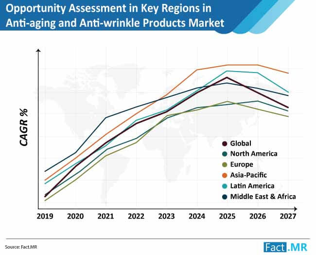 opportunity assessment in key regions in anti aging and anti wrinkle products market