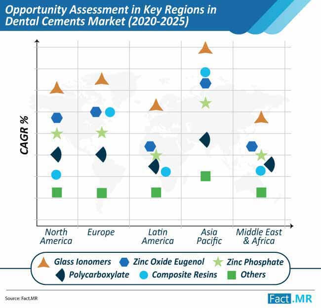 opportunity assessment in key regions in dental cements market