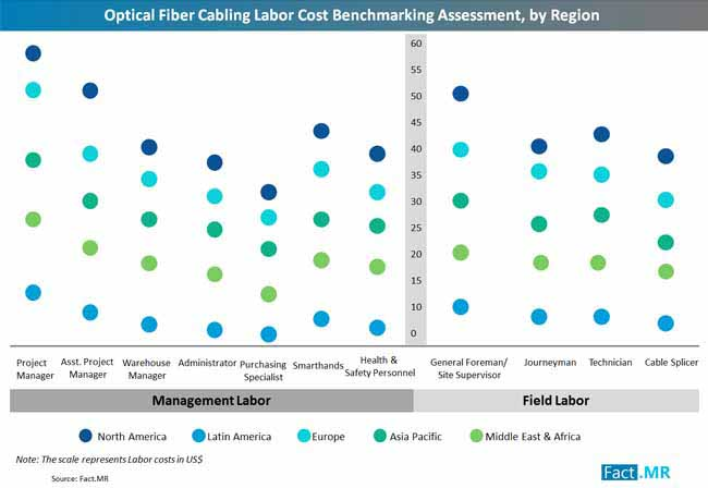 optical fiber cabling labor cost benchmarking assessment by region