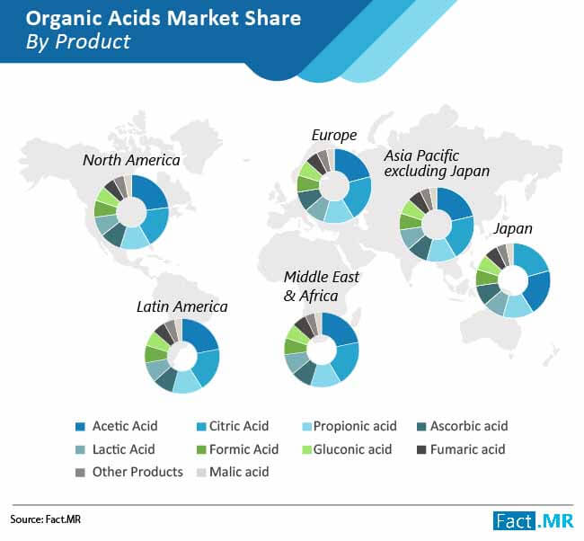 organic acids market share by product