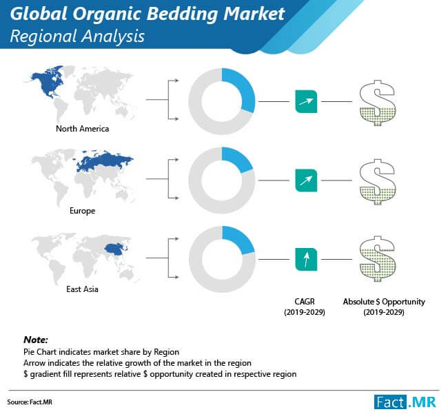 organic bedding market 01
