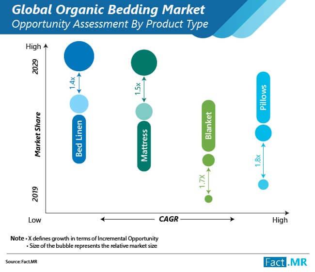 organic bedding market 02