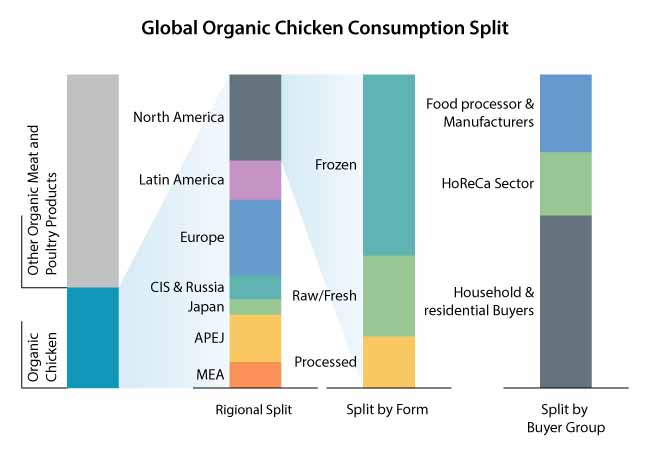 organic chicken market