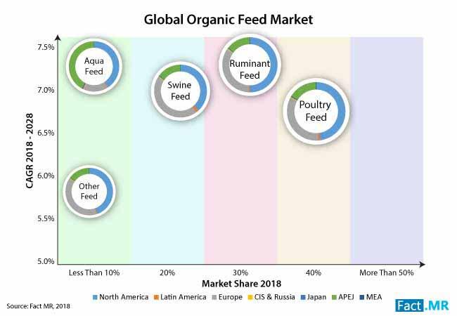 organic feed market