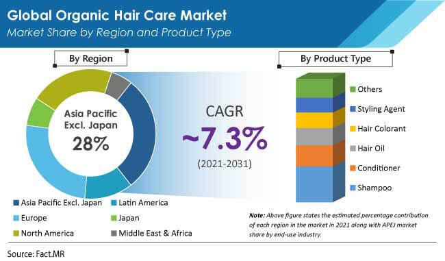organic hair care market region by FactMR