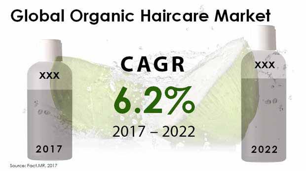 organic haircare market