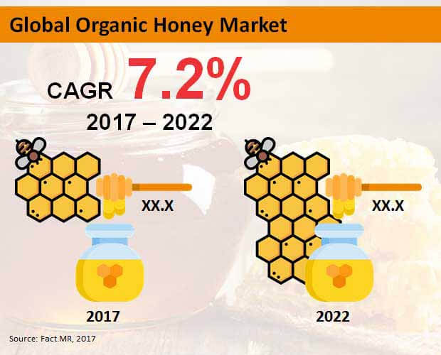 organic honey market