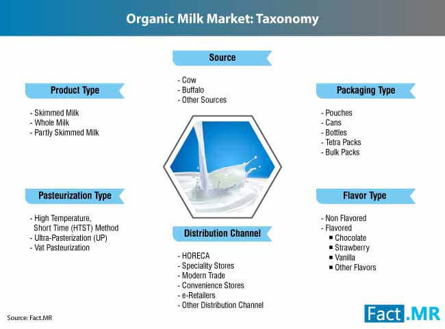 organic milk industry