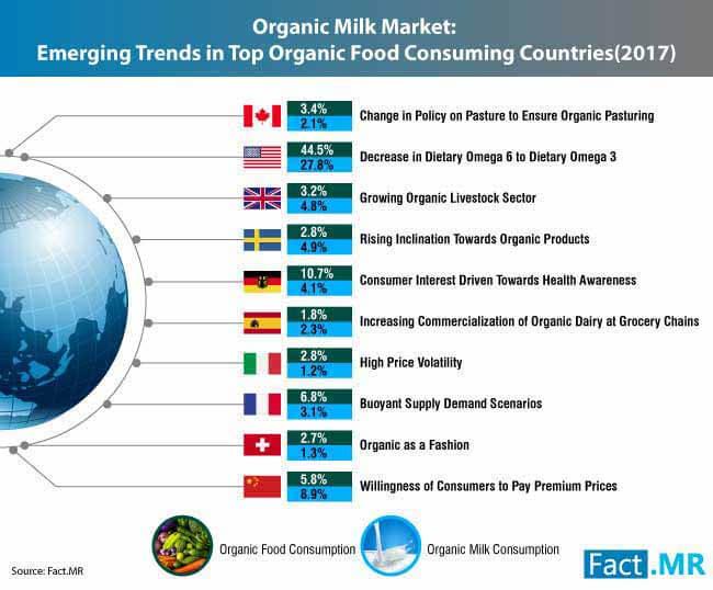 organic milk market 0