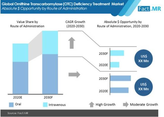 ornithine transcarbamylase otc deficiency treatment market absolute $ opportunity by route of administration