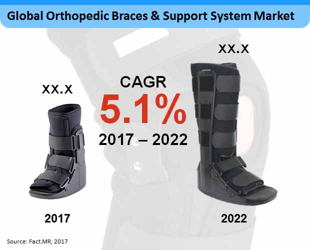 orthopedic braces support system market