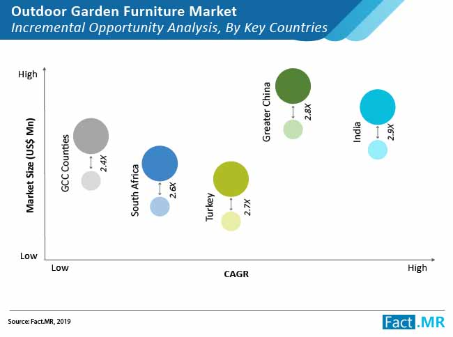 outdoor garden furniture market 01