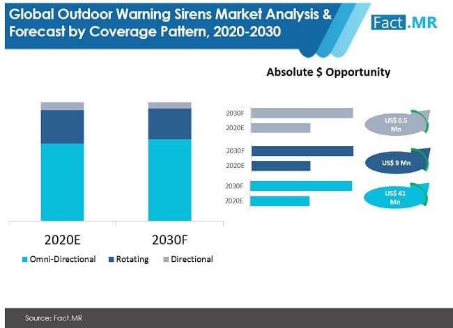outdoor warning sirens market 01