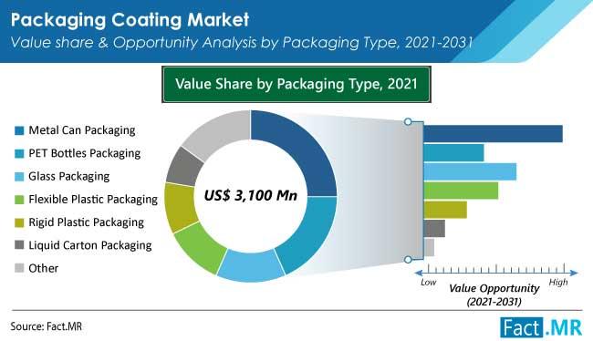 packaging coating market packaging type by FactMR