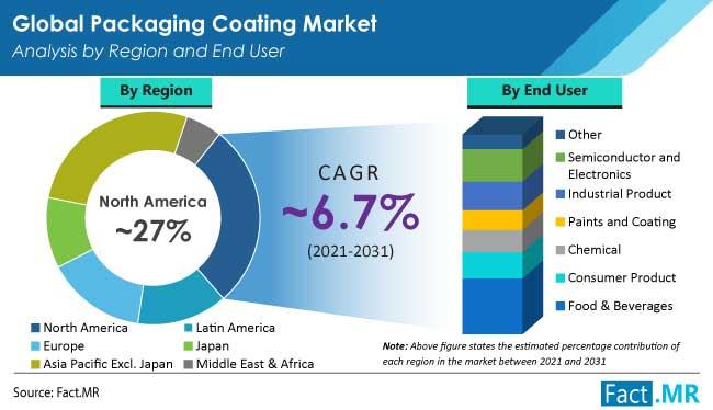 packaging coating market region by FactMR