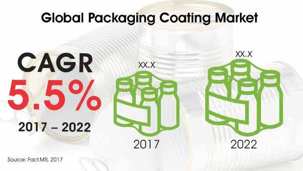 packaging coating market