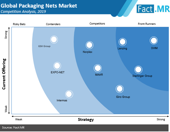 packaging nets market competition analysis