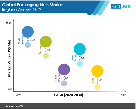 packaging nets market regional analysis