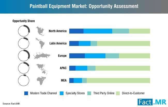 paintball equipment market 0