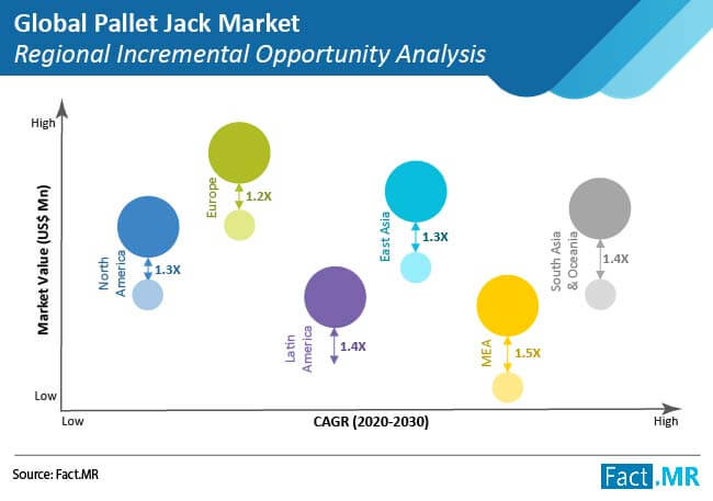 pallet jack market regional incremental opportunity analysis
