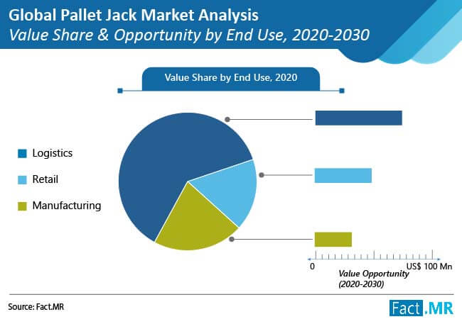 pallet jack market analysis value share and opportunity by end use