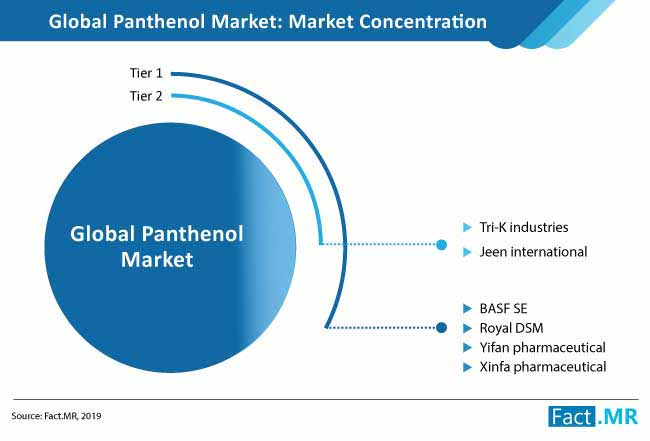 panthenol market competition