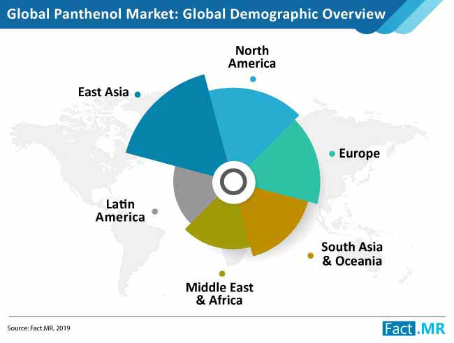panthenol market demographic analysis