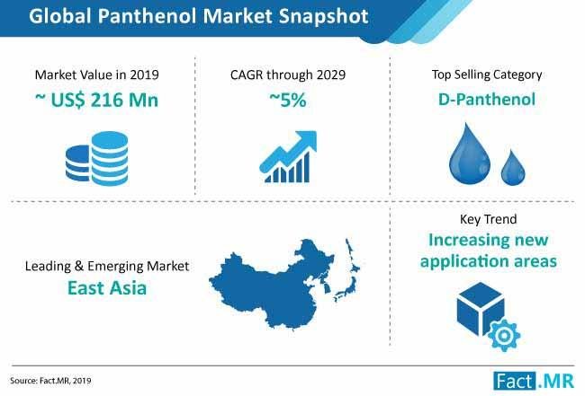 panthenol market snapshot