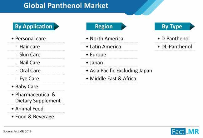 panthenol market taxonomy