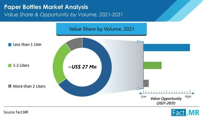 paper bottles market volume by FactMR