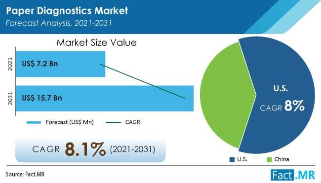 Paper diagnostics market forecast analysis by Fact.MR