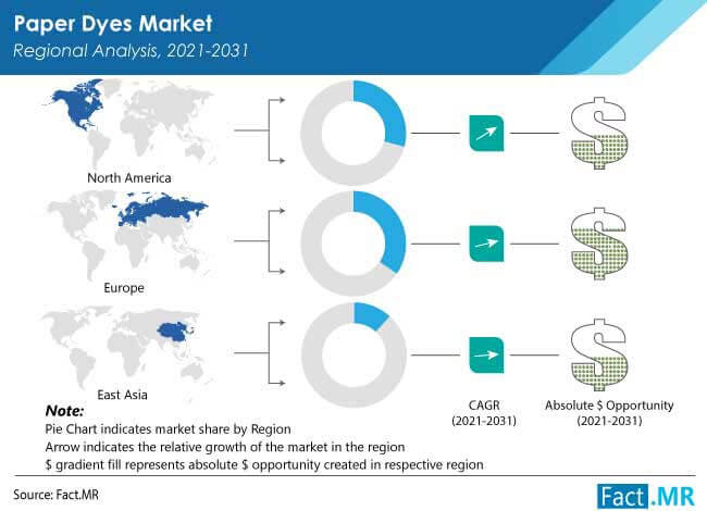 paper dyes market regional analysis by Fact.MR