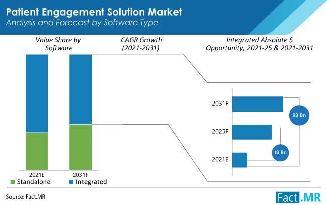 patient engagement solution market software