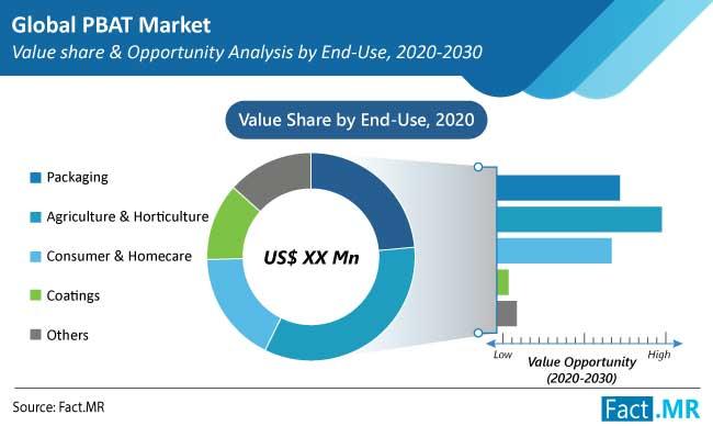 pbat market end use