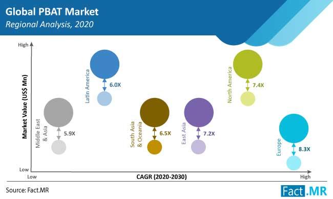 pbat market region