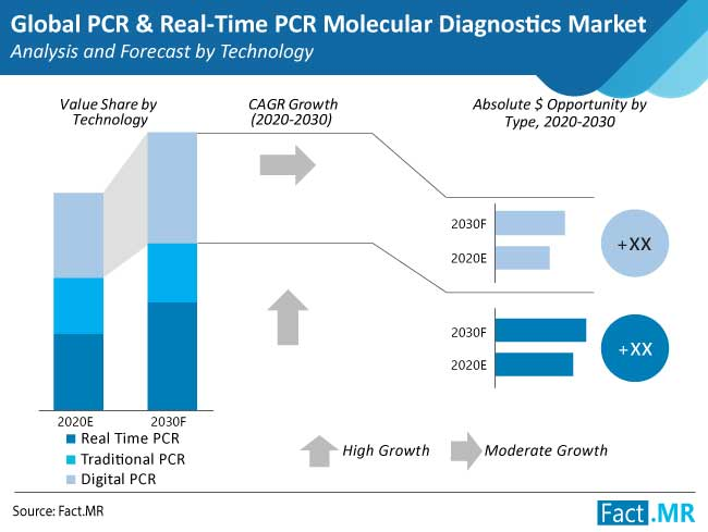 pcr and real time pcr molecular diagnostics market analysis and forecast by technology