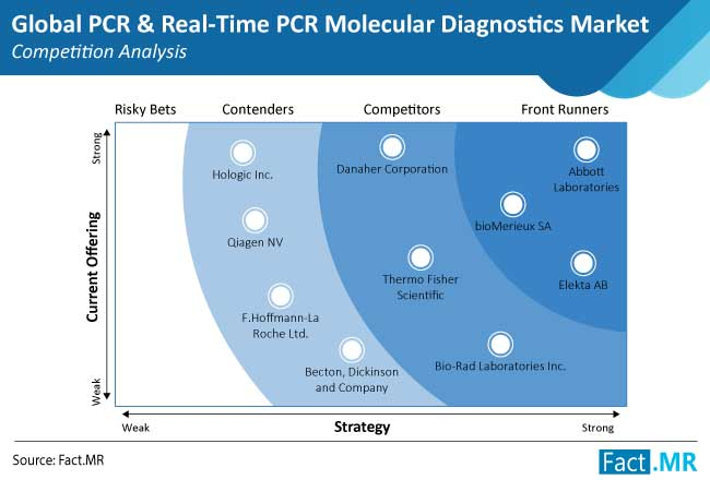 pcr and real time pcr molecular diagnostics market competition analysis