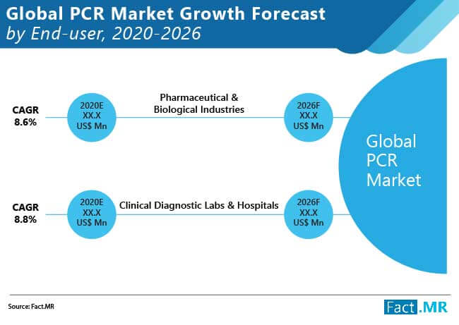 pcr market growth forecast by end user