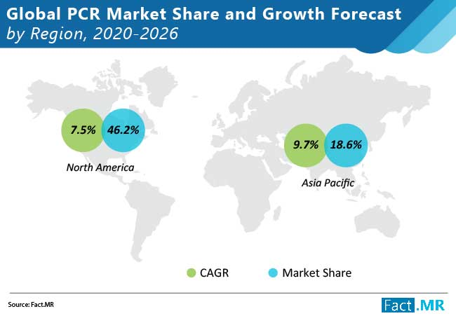 pcr market share and growth forecast by region