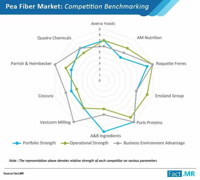 pea fiber market 02