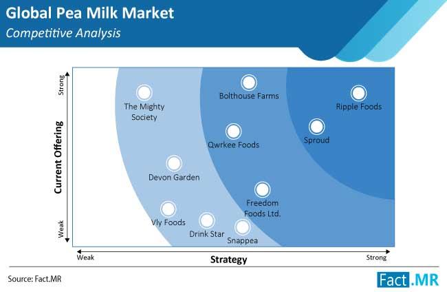 pea milk market competitive analysis