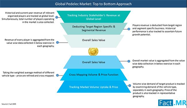 pedelec market market approach