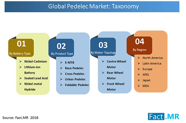 pedelec market taxonomy