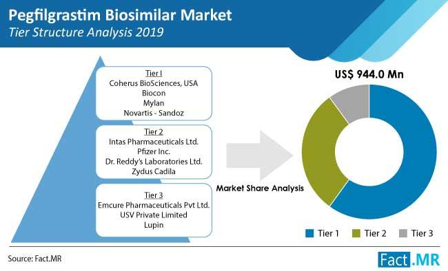 pegfilgrastim biosimilar market tier structure analysis