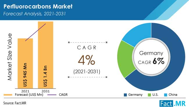 Perfluorocarbons market forecast analysis by Fact.MR