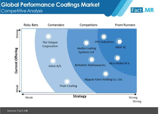 perfomance coatings market image 01