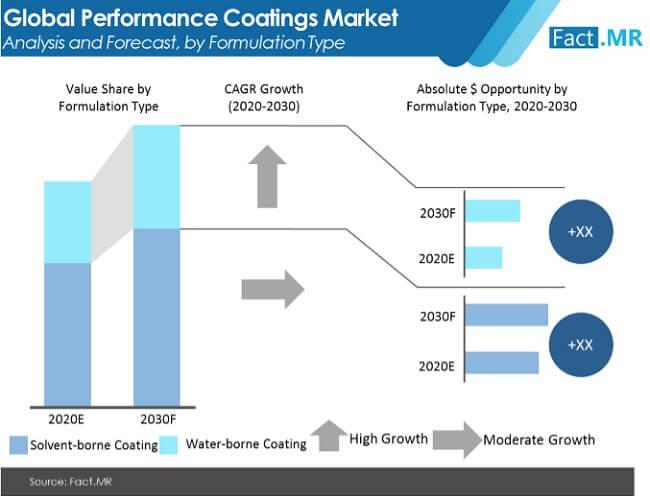 perfomance coatings market image 02