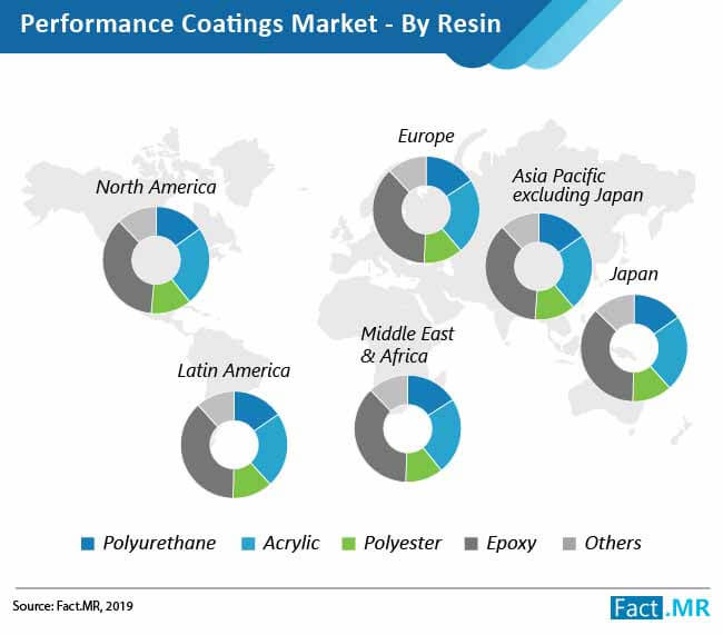 performance coating market by resin
